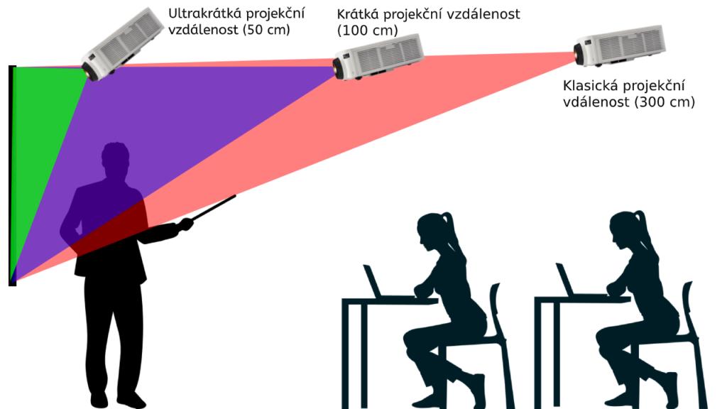 Projekční vzdálenost